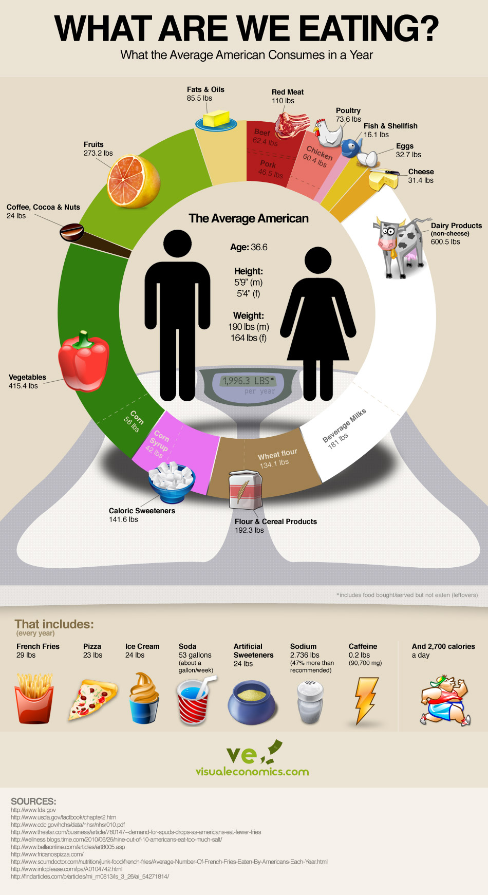 Infographic the sad standard american diet the primal challenge malvernweather Image collections