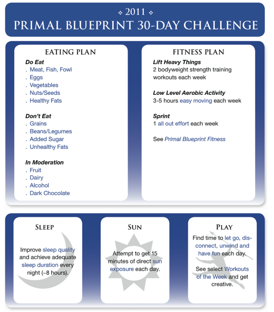 Exciting news the official 2011 primal blueprint challenge kicks for more malvernweather Choice Image